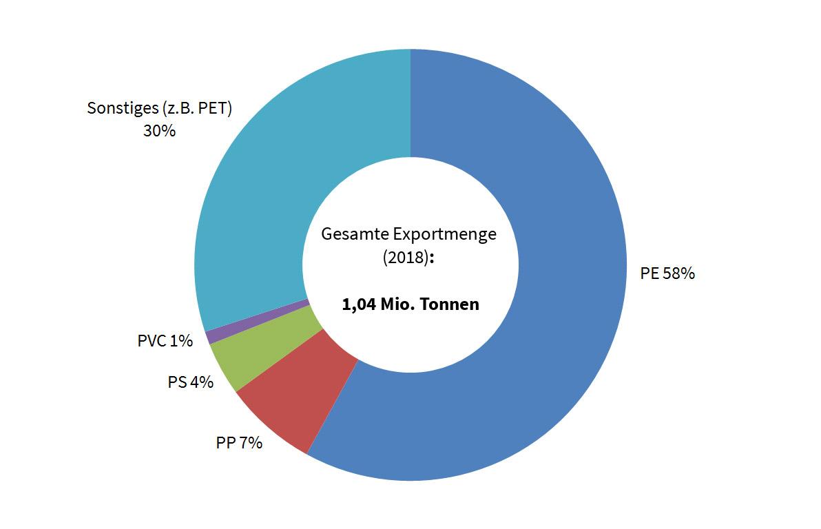 Verteilung der Kunststoffarten deutscher Plastikmüllexporte im Jahr 2018