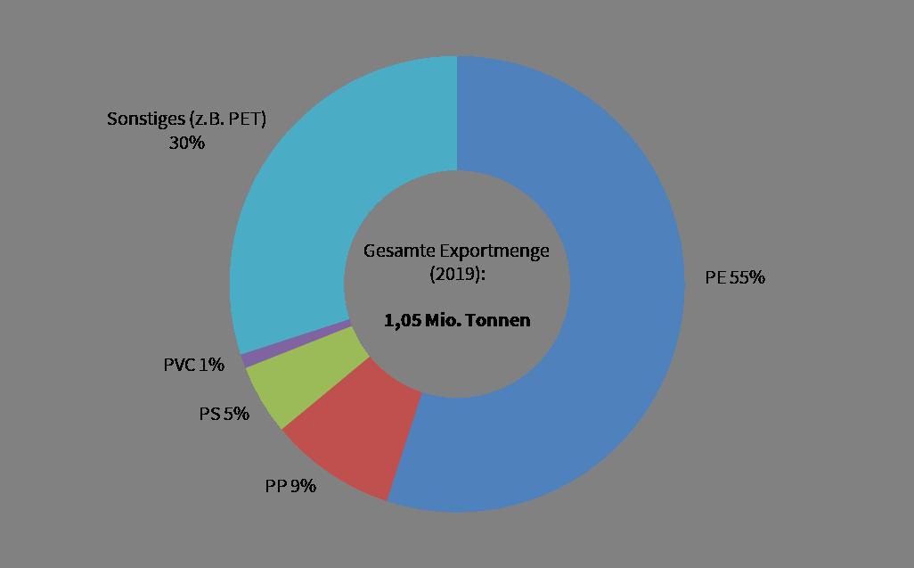 Verteilung der Kunststoffarten deutscher Plastikmüllexporte im Jahr 2019 (PE: Polyethylen, PP: Polypropylen, PS: Polystyrol, PVC: Polyvinylchlorid, PET: Polyethylenterephthalat). Datenquelle: EUWID 2020.