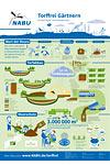 Infografik Torffrei gärtern