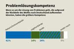 """Forsa-Umfrage zum Thema """"Wölfe in Deutschland"""""""