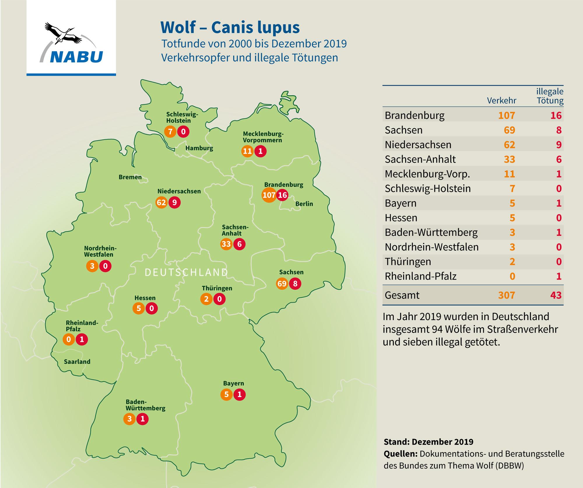 Totfunde von Wölfen in Deutschlandvon 2000 bis 2019