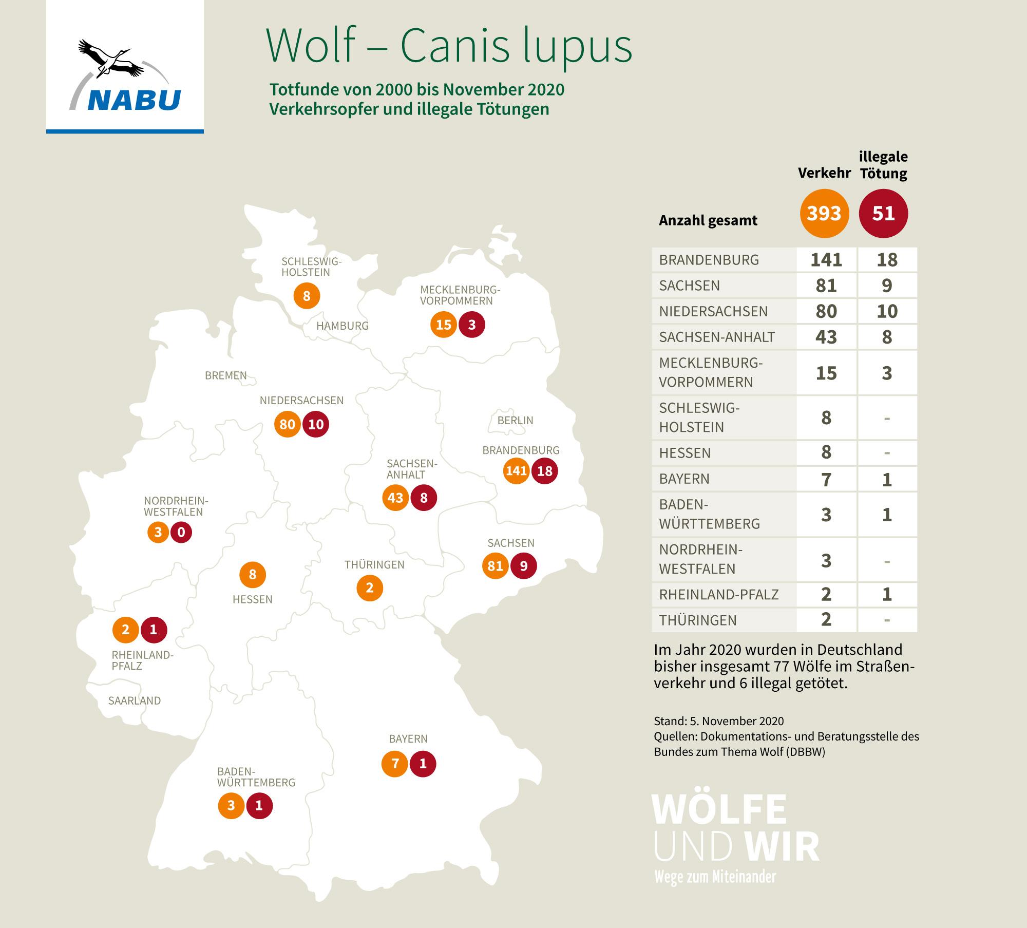 Totfunde von Wölfen in Deutschlandvon 2000 bis 2020