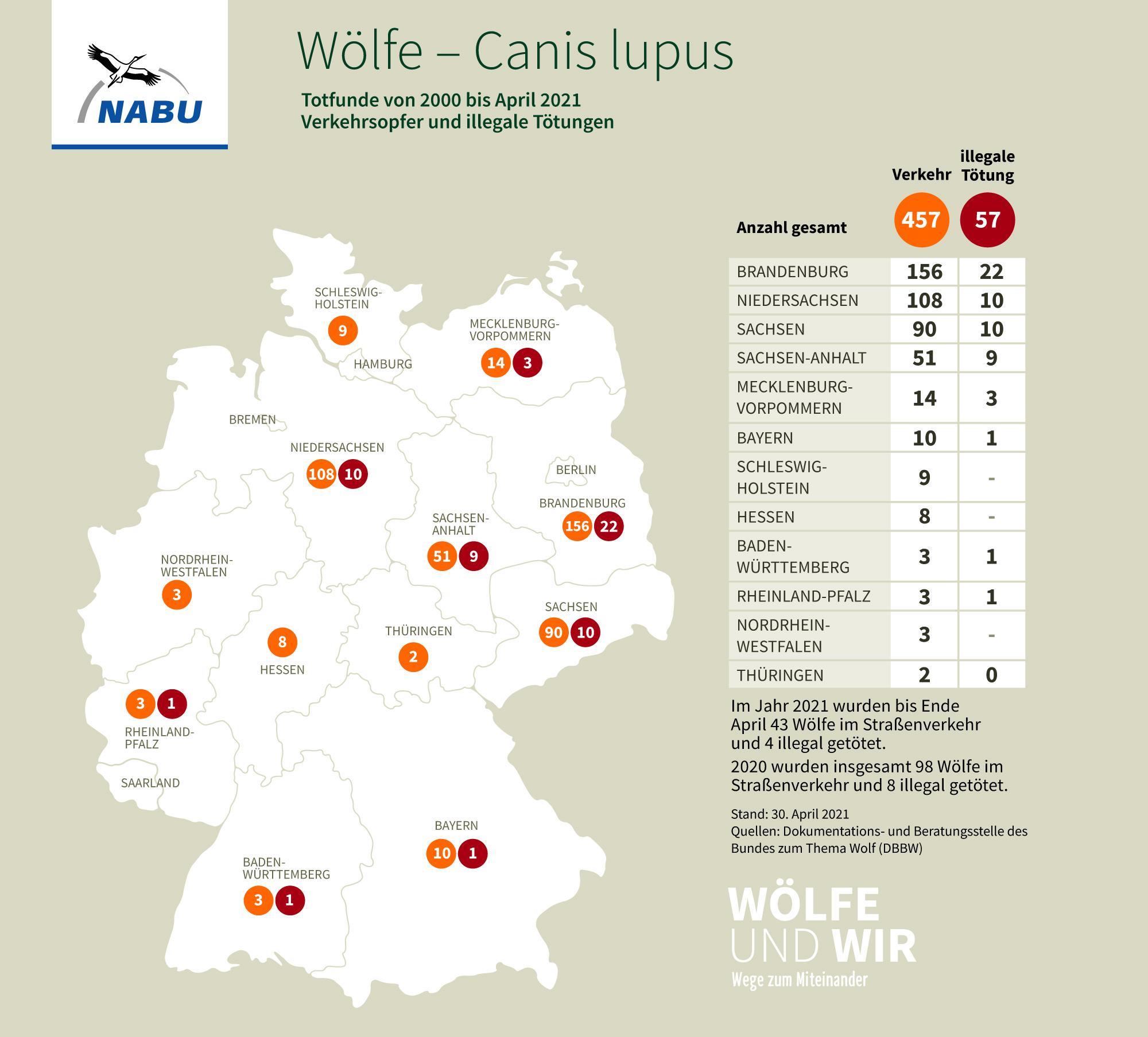Totfunde von Wölfen in Deutschlandvon 2000 bis April 2021