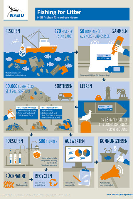 "Infografik: So funktioniert &quot;Fishing for Litter&quot; - Grafik: NABU/stockmarpluswalter.de <a href=""http://www.nabu.de//imperia/md/content/nabude/meeresschutz/nabu_fishingforlitter_infografik_a3_web.pdf"">Download als PDF</a>"