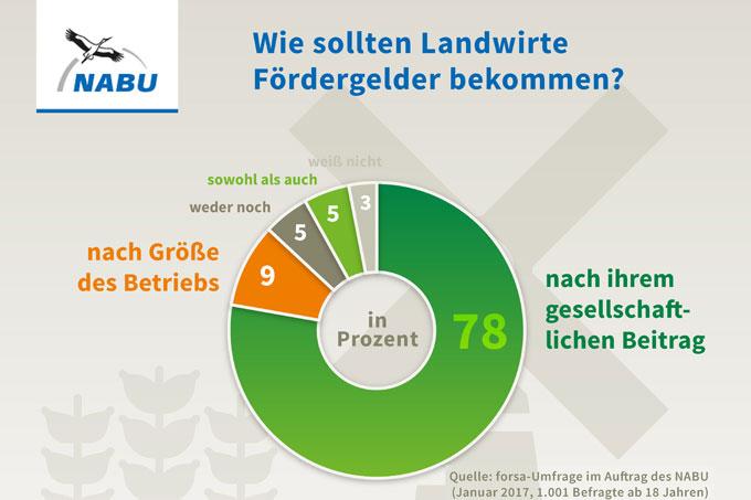 Forsa-Umfrage zur Förderung der Landwirtschaft - Januar 2017