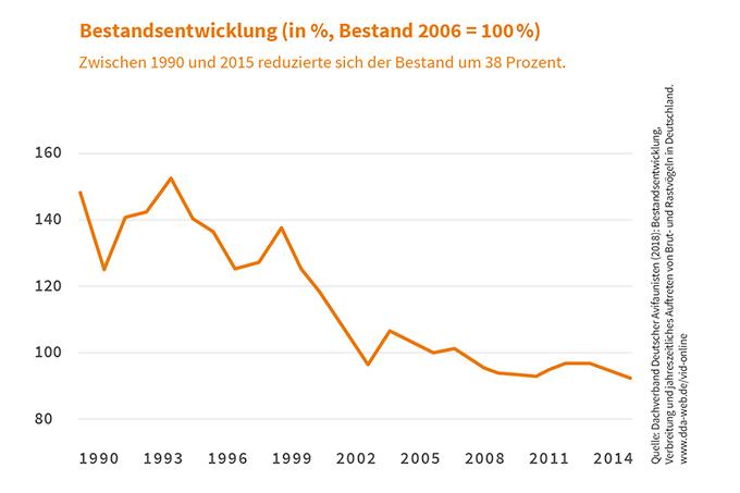 Quelle: Dachverband Deutscher Avifaunisten (2018), Grafik: constructiv