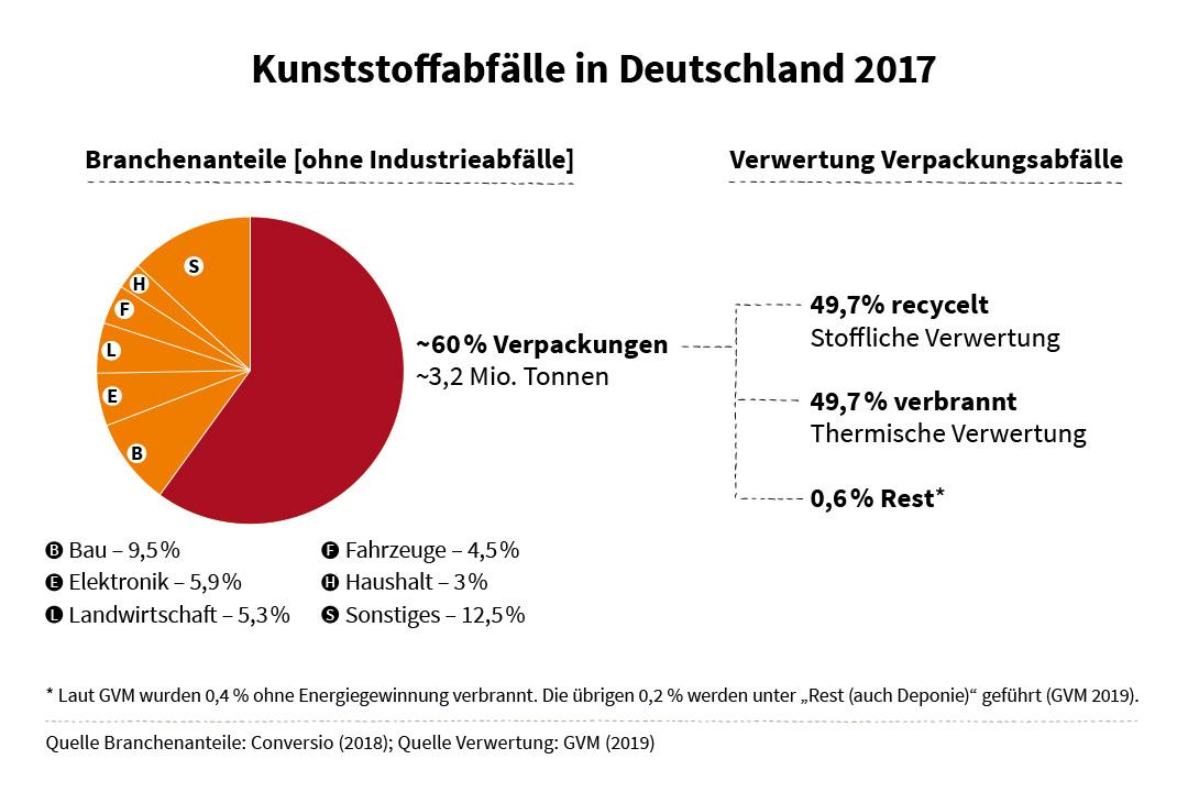 Plastik Recycling Deutschland