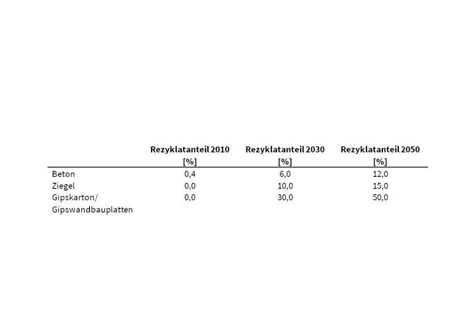 Potenziale für den Einsatz von Rezyklaten in ausgewählten mineralischen Baustoffen im Vergleich zu den Rezyklatanteilen im Jahr 2010. Quelle: ifeu (2021)