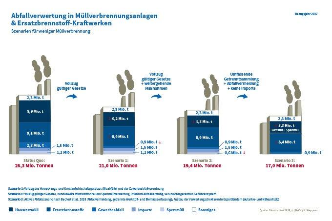 Abfallverwertung in Müllverbrennungsanlagen und Ersatzbrennstoff-Kraftwerken (Zum Vergrößern klicken) - Grafik: NABU/K. Weppner