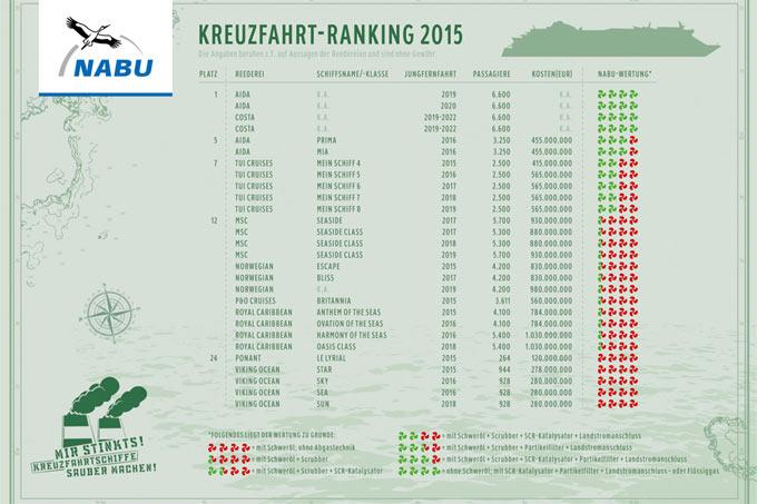 Kreuzfahrtranking 2015