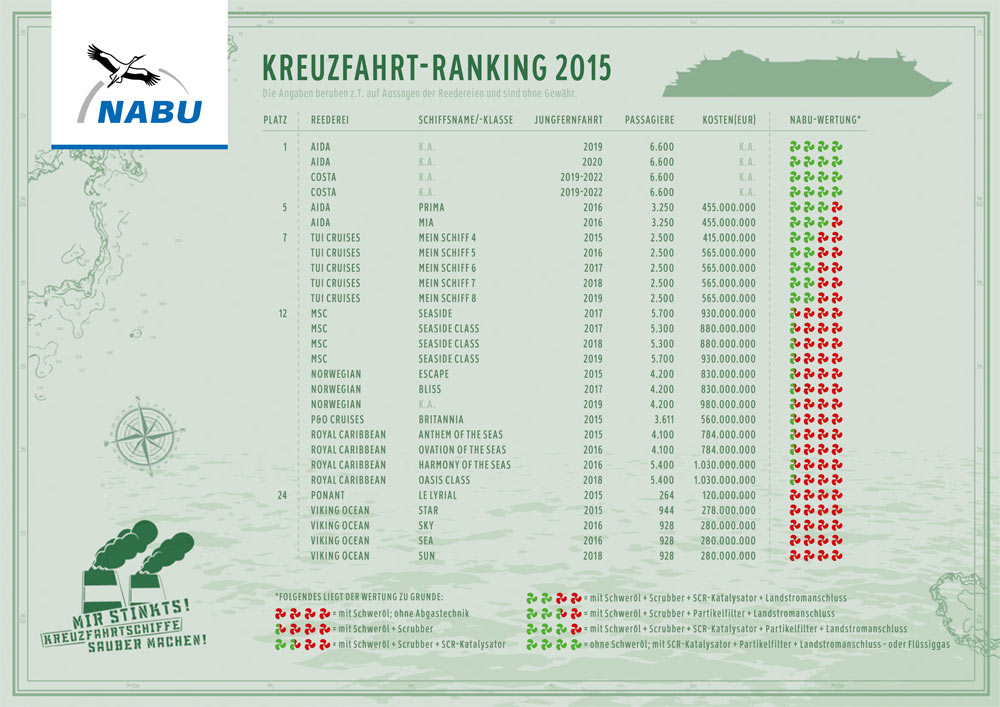 Kreuzfahrtranking 2015 nabu for Kuchenhersteller ranking 2015