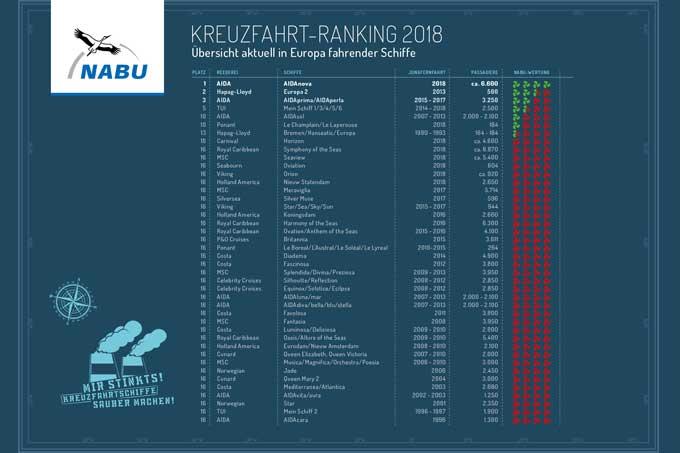 NABU-Kreuzfahrtranking 2018 (zum Vergrößern klicken)